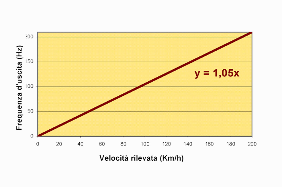 grafico frequenza